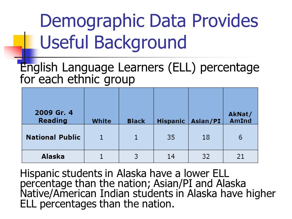 Demographic Data Provides Useful Background English Language Learners (ELL) percentage for each ethnic group Hispanic students in Alaska have a lower ELL percentage than the nation; Asian/PI and Alaska Native/American Indian students in Alaska have higher ELL percentages than the nation.