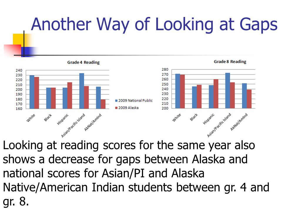 Another Way of Looking at Gaps Looking at reading scores for the same year also shows a decrease for gaps between Alaska and national scores for Asian