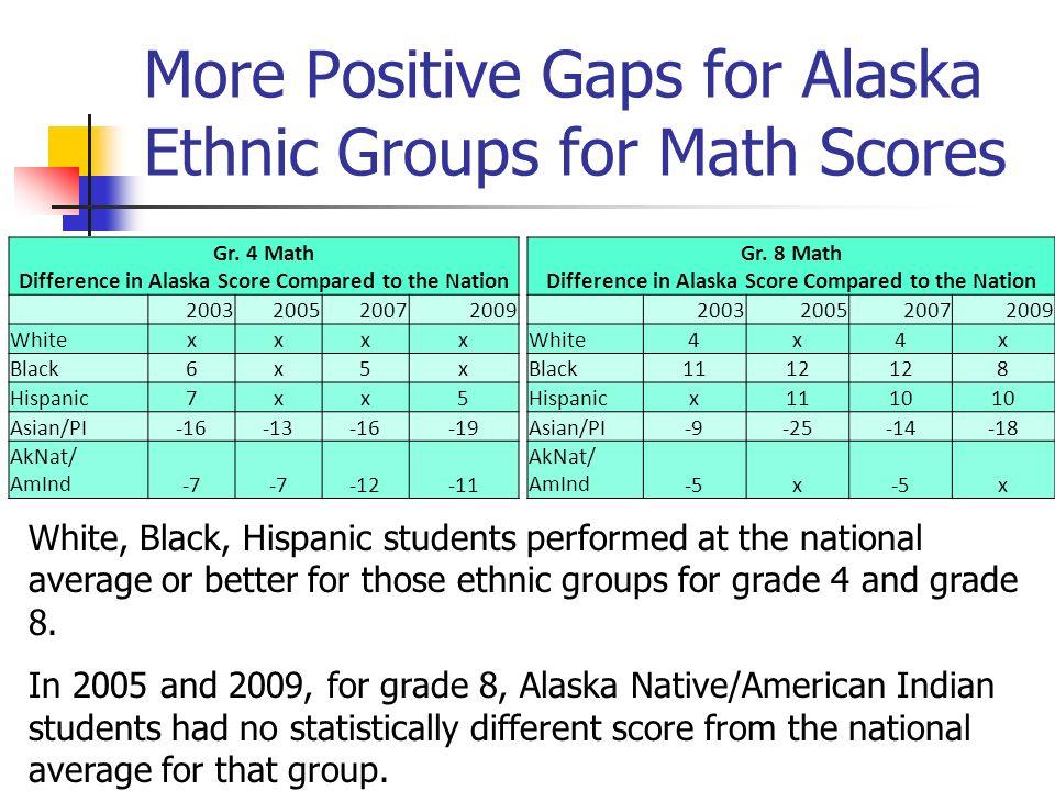More Positive Gaps for Alaska Ethnic Groups for Math Scores Gr.