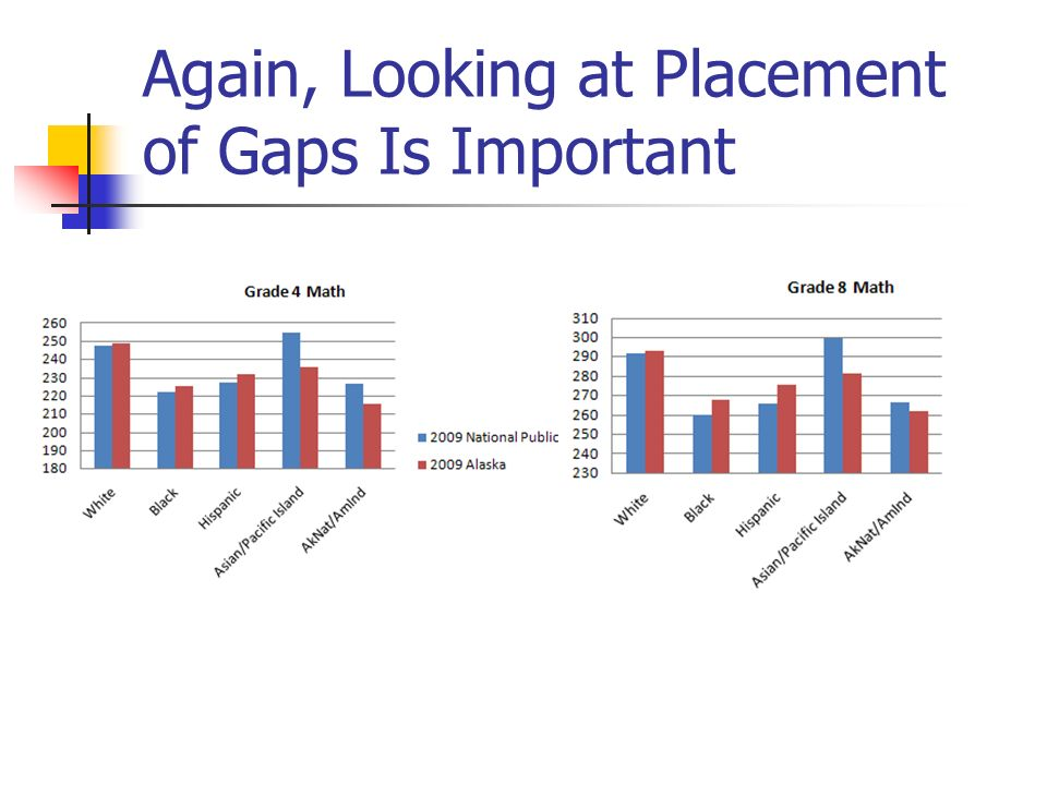 Again, Looking at Placement of Gaps Is Important