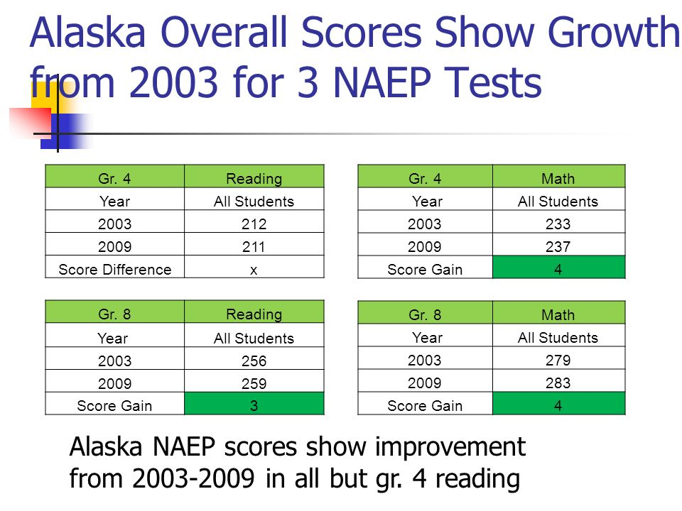 Alaska Overall Scores Show Growth from 2003 for 3 NAEP Tests Alaska NAEP scores show improvement from 2003-2009 in all but gr. 4 reading Gr. 4Reading