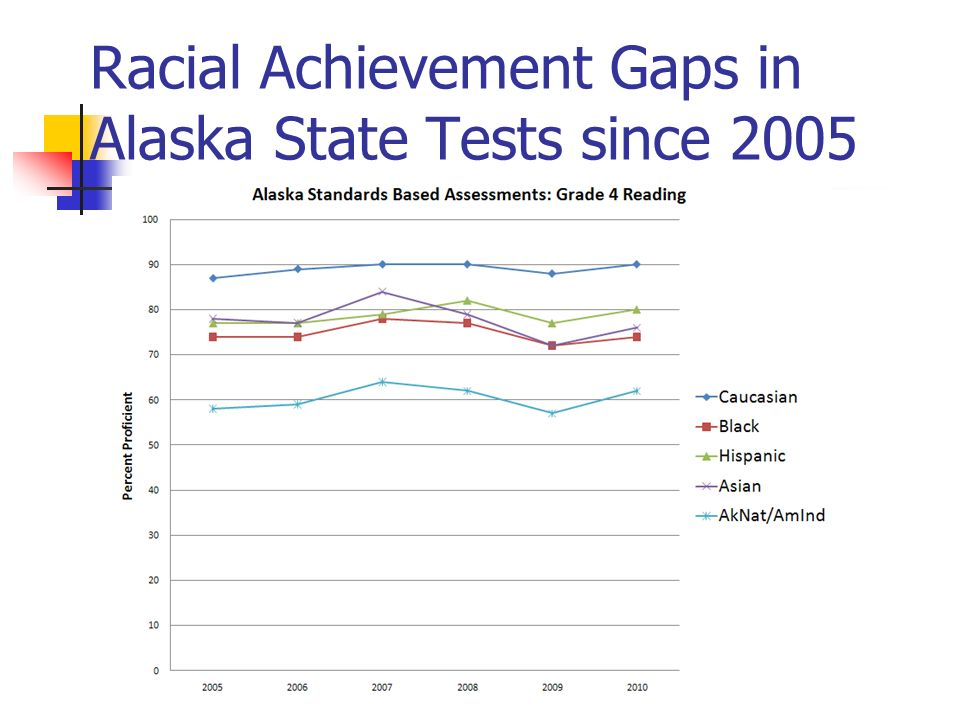 Racial Achievement Gaps in Alaska State Tests since 2005