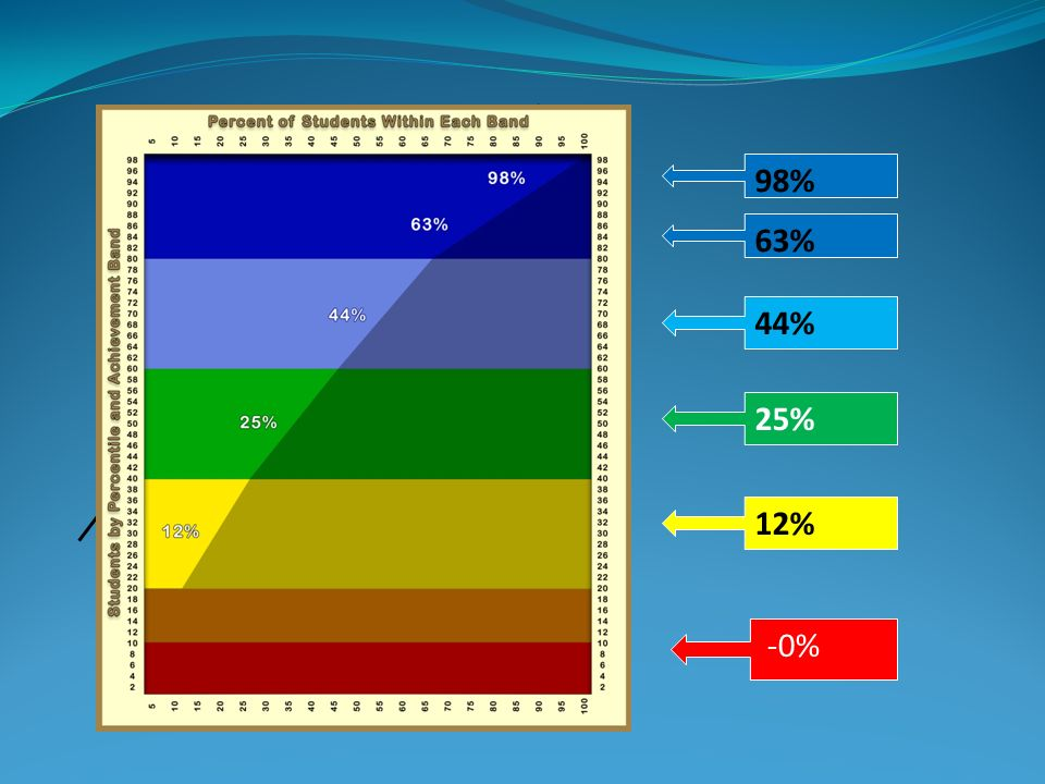 98% 44% 63% 25% 12% -0%