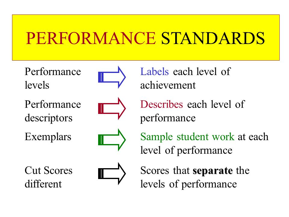 PERFORMANCE STANDARDS Performance Labels each level of levels achievement Performance Describes each level of descriptors performance ExemplarsSample student work at each level of performance separate Cut ScoresScores that separate the different levels of performance