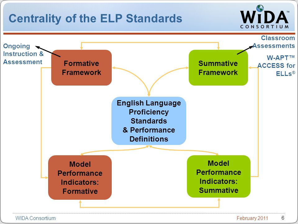 February 2011 6 WIDA Consortium Centrality of the ELP Standards Formative Framework Summative Framework English Language Proficiency Standards & Performance Definitions Model Performance Indicators: Formative Model Performance Indicators: Summative Ongoing Instruction & Assessment Classroom Assessments W-APT ACCESS for ELLs ®