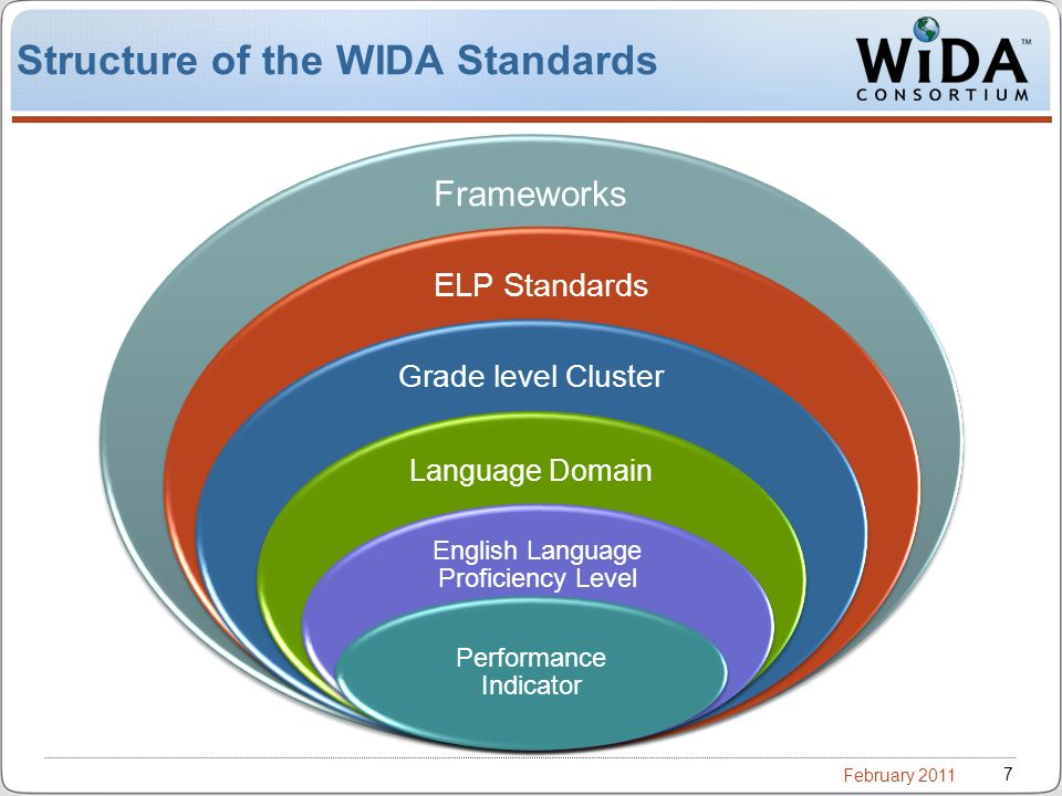 February 2011 7 Structure of the WIDA Standards Grade Level Clusters (5) Frameworks ELP Standards Grade level Cluster Language Domain English Language Proficiency Level Performance Indicator