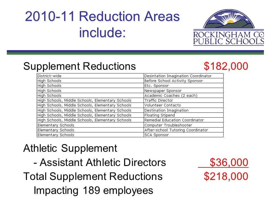 2010-11 Reduction Areas include: Supplement Reductions$182,000 Athletic Supplement - Assistant Athletic Directors $36,000 Total Supplement Reductions$218,000 Impacting 189 employees