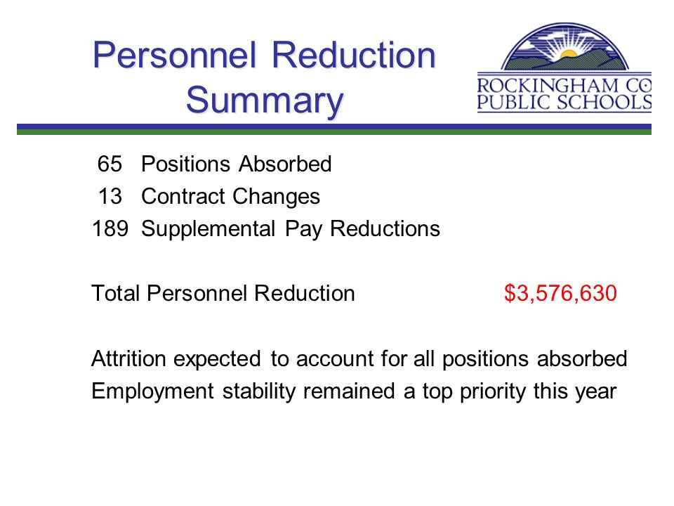 Personnel Reduction Summary 65 Positions Absorbed 13 Contract Changes 189 Supplemental Pay Reductions Total Personnel Reduction$3,576,630 Attrition expected to account for all positions absorbed Employment stability remained a top priority this year