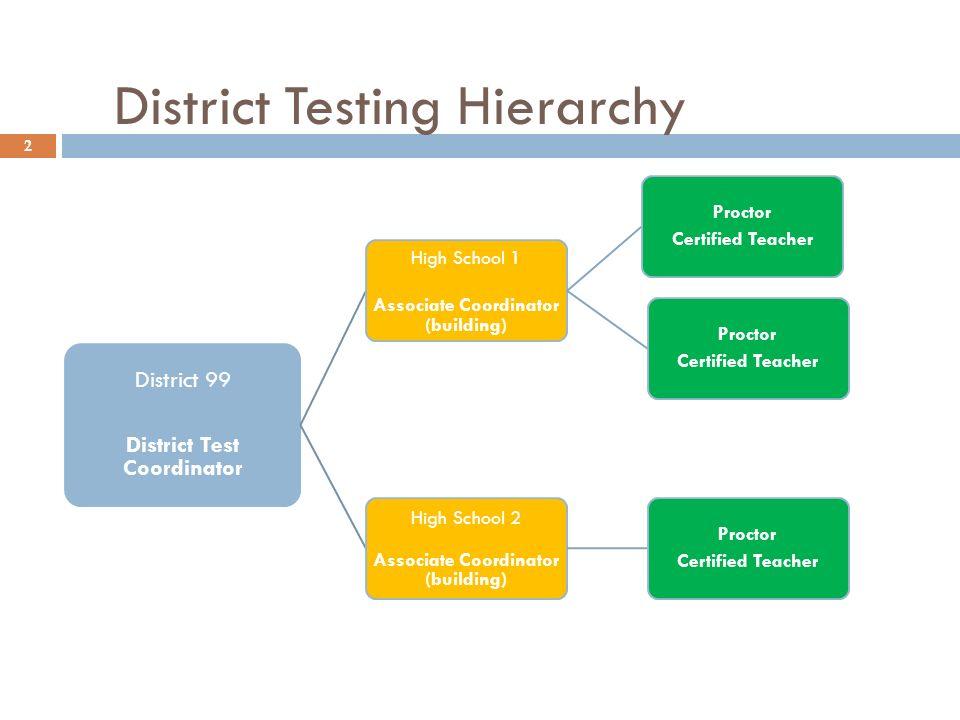 District Testing Hierarchy 2 District 99 District Test Coordinator High School 1 Associate Coordinator (building) Proctor Certified Teacher Proctor Certified Teacher High School 2 Associate Coordinator (building) Proctor Certified Teacher