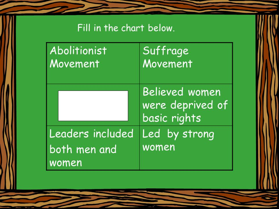 Fill in the chart below. Abolitionist Movement Suffrage Movement Believed women were deprived of basic rights Leaders included both men and women Led