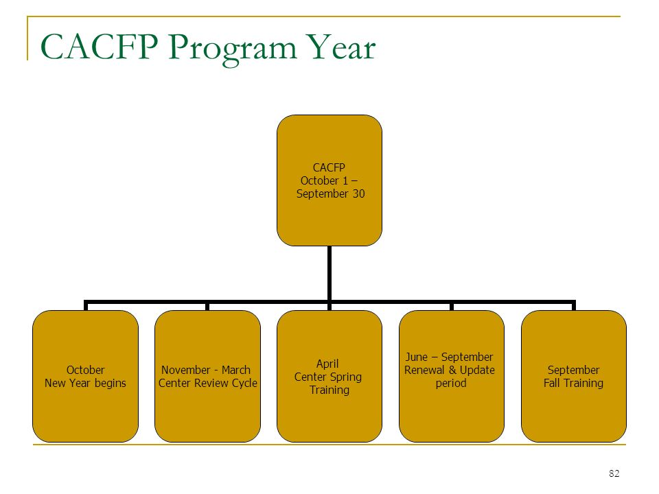 82 CACFP Program Year CACFP October 1 – September 30 October New Year begins November - March Center Review Cycle April Center Spring Training June –