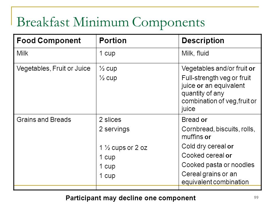 99 Breakfast Minimum Components Food ComponentPortionDescription Milk1 cupMilk, fluid Vegetables, Fruit or Juice½ cup Vegetables and/or fruit or Full-