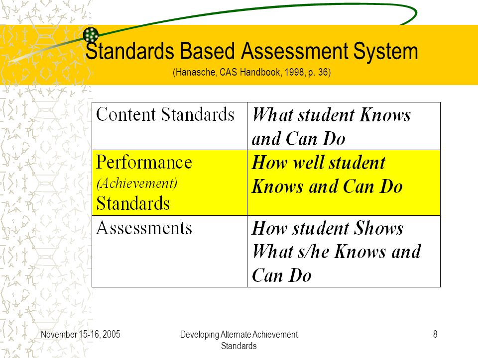 November 15-16, 2005Developing Alternate Achievement Standards 8 Standards Based Assessment System (Hanasche, CAS Handbook, 1998, p. 36)