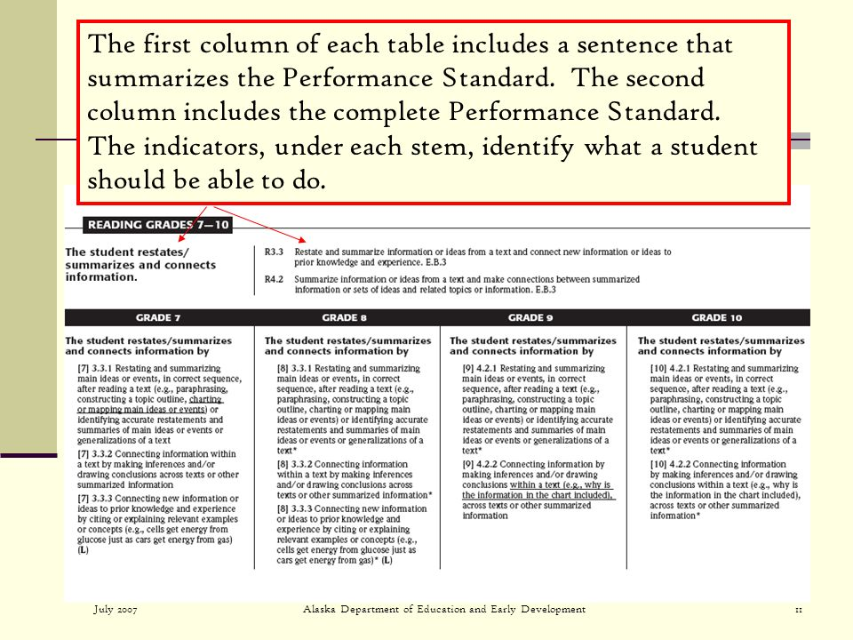 July 2007Alaska Department of Education and Early Development11 The first column of each table includes a sentence that summarizes the Performance Standard.