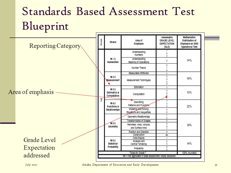 July 2007Alaska Department of Education and Early Development35 Standards Based Assessment Test Blueprint Grade Level Expectation addressed Area of emphasis Reporting Category