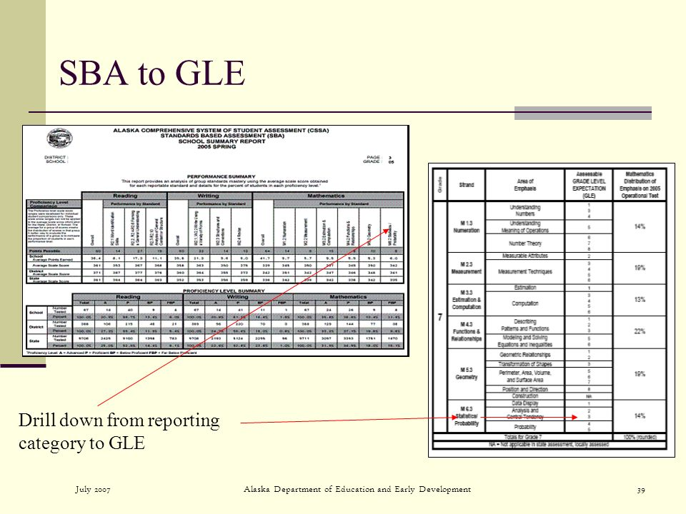 July 2007Alaska Department of Education and Early Development39 SBA to GLE Drill down from reporting category to GLE