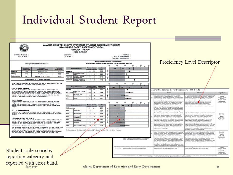 July 2007Alaska Department of Education and Early Development41 Individual Student Report Student scale score by reporting category and reported with error band.