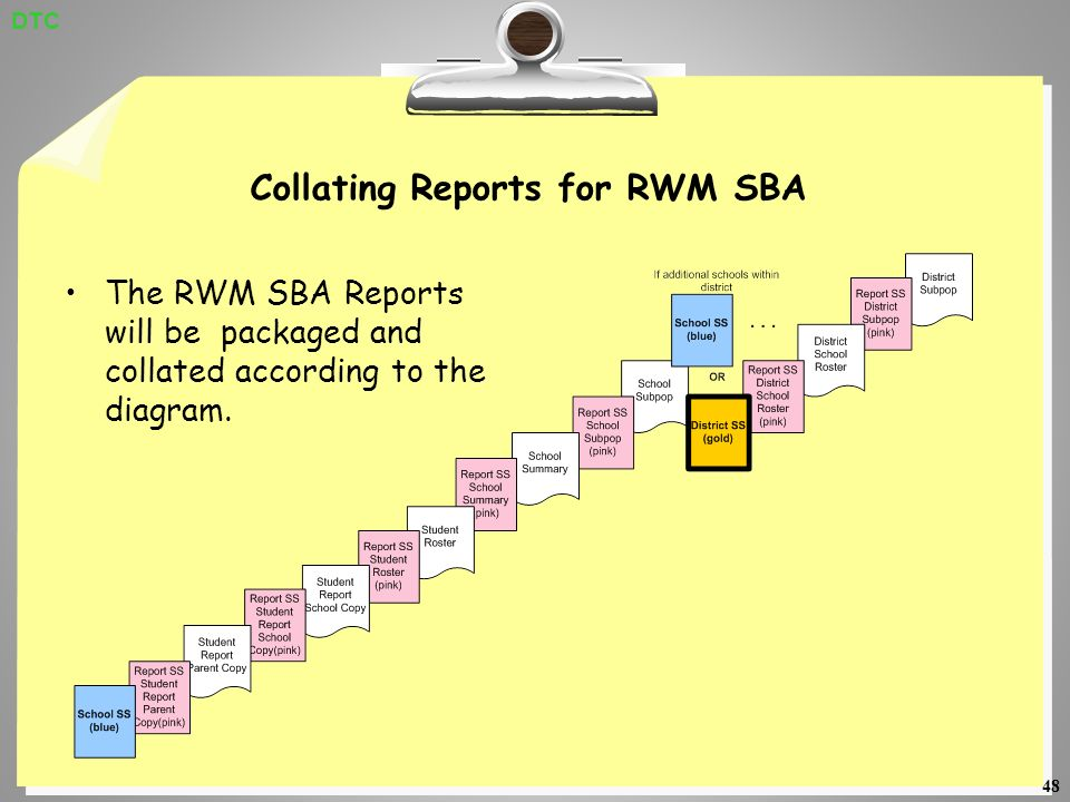 48 Collating Reports for RWM SBA The RWM SBA Reports will be packaged and collated according to the diagram.