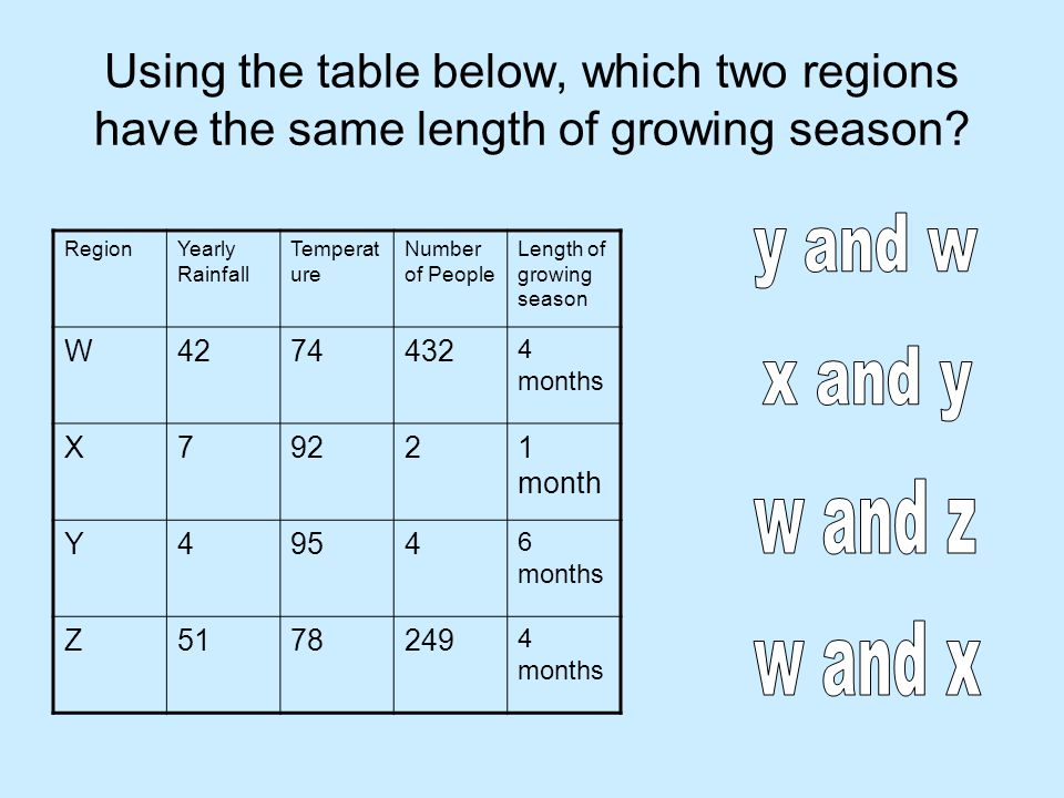 Using the table below, which two regions have the same length of growing season.