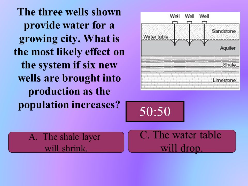 Hint The three wells shown provide water for a growing city. What is the most likely effect on the system if six new wells are brought into production