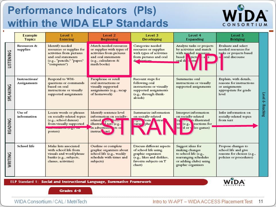 Intro to W-APT – WIDA ACCESS Placement Test 11 WIDA Consortium / CAL / MetriTech Performance Indicators (PIs) within the WIDA ELP Standards STRAND MPI
