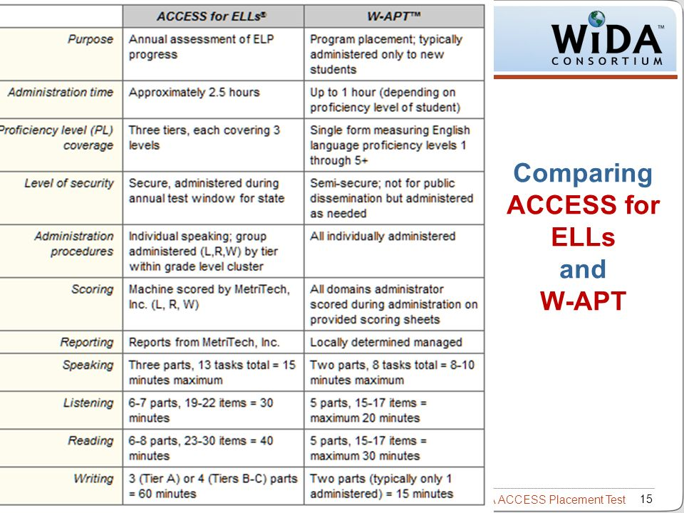 Intro to W-APT – WIDA ACCESS Placement Test 15 WIDA Consortium / CAL / Metritech Comparing ACCESS for ELLs and W-APT