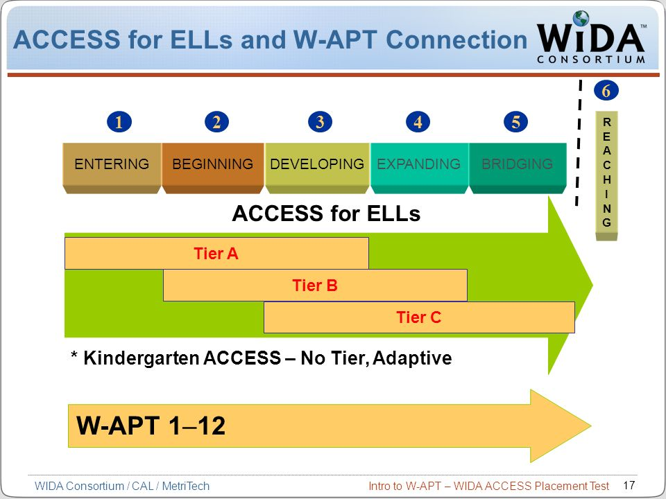 Intro to W-APT – WIDA ACCESS Placement Test 17 ACCESS for ELLs and W-APT Connection * Kindergarten ACCESS – No Tier, Adaptive W-APT 1–12 ENTERINGBEGIN