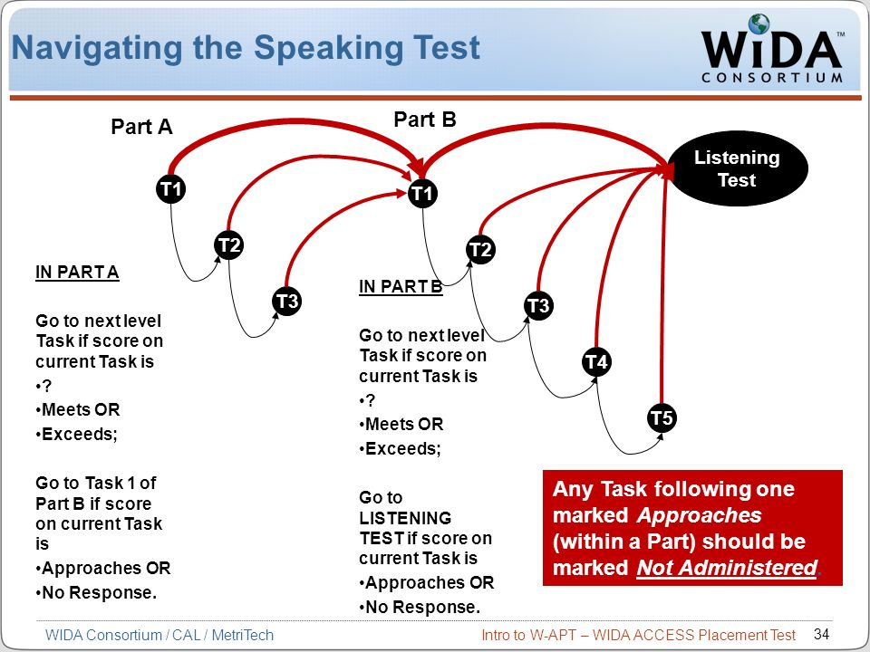 Intro to W-APT – WIDA ACCESS Placement Test 34 WIDA Consortium / CAL / MetriTech T1 T2 T3 IN PART A Go to next level Task if score on current Task is