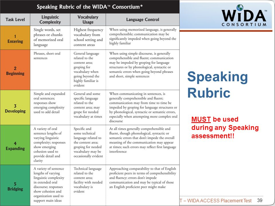 Intro to W-APT – WIDA ACCESS Placement Test 39 WIDA Consortium / CAL / MetriTech Speaking Rubric MUST be used during any Speaking assessment!!