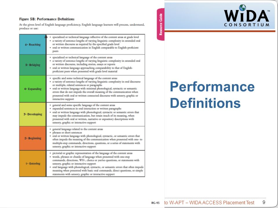 Intro to W-APT – WIDA ACCESS Placement Test 10 Elements of Performance Criteria Linguistic Complexity: The amount and quality of speech or writing for a given situation Vocabulary Usage: The specificity of words or phrases for a given context Language Control: The comprehensibility of the communication based on the amount and type of errors ENTERINGBEGINNINGDEVELOPINGEXPANDINGBRIDGING 54321 6 REACHINGREACHING WIDA Consortium / CAL / MetriTech
