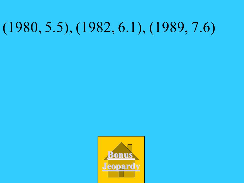 Which data are shown by the scatter plot? A. (1980, 5.5), (1985, 6.1), (1989, 7.6) D. (1980, 5.5), (1982, 6.6), (1990, 8.0) C. (1980, 5.5), (1985, 6.6
