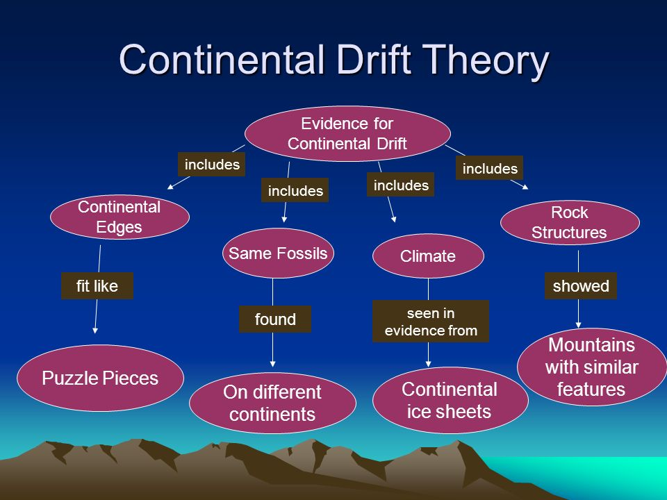 Continental Drift Theory Evidence for Continental Drift includes Continental Edges Same Fossils Climate Rock Structures Puzzle Pieces On different continents Continental ice sheets Mountains with similar features fit like found seen in evidence from showed