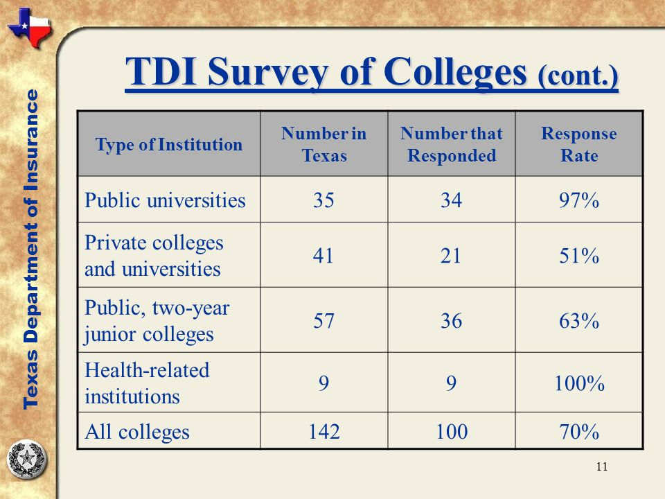 11 TDI Survey of Colleges (cont.) Type of Institution Number in Texas Number that Responded Response Rate Public universities353497% Private colleges and universities 412151% Public, two-year junior colleges 573663% Health-related institutions 99100% All colleges14210070% Texas Department of Insurance