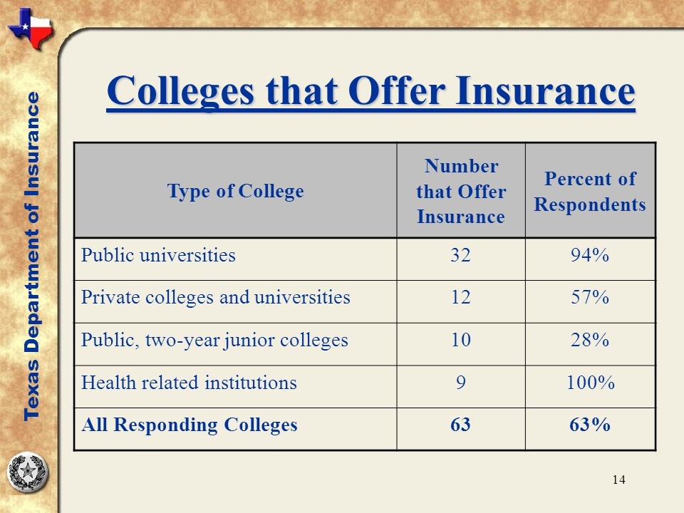 14 Colleges that Offer Insurance Type of College Number that Offer Insurance Percent of Respondents Public universities3294% Private colleges and univ