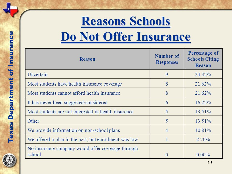 15 Reasons Schools Do Not Offer Insurance Reason Number of Responses Percentage of Schools Citing Reason Uncertain924.32% Most students have health insurance coverage821.62% Most students cannot afford health insurance821.62% It has never been suggested/considered616.22% Most students are not interested in health insurance513.51% Other513.51% We provide information on non-school plans410.81% We offered a plan in the past, but enrollment was low12.70% No insurance company would offer coverage through school00.00% Texas Department of Insurance