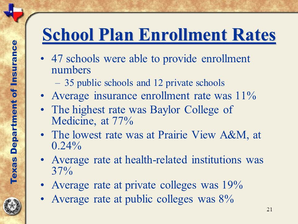 21 School Plan Enrollment Rates 47 schools were able to provide enrollment numbers –35 public schools and 12 private schools Average insurance enrollment rate was 11% The highest rate was Baylor College of Medicine, at 77% The lowest rate was at Prairie View A&M, at 0.24% Average rate at health-related institutions was 37% Average rate at private colleges was 19% Average rate at public colleges was 8% Texas Department of Insurance