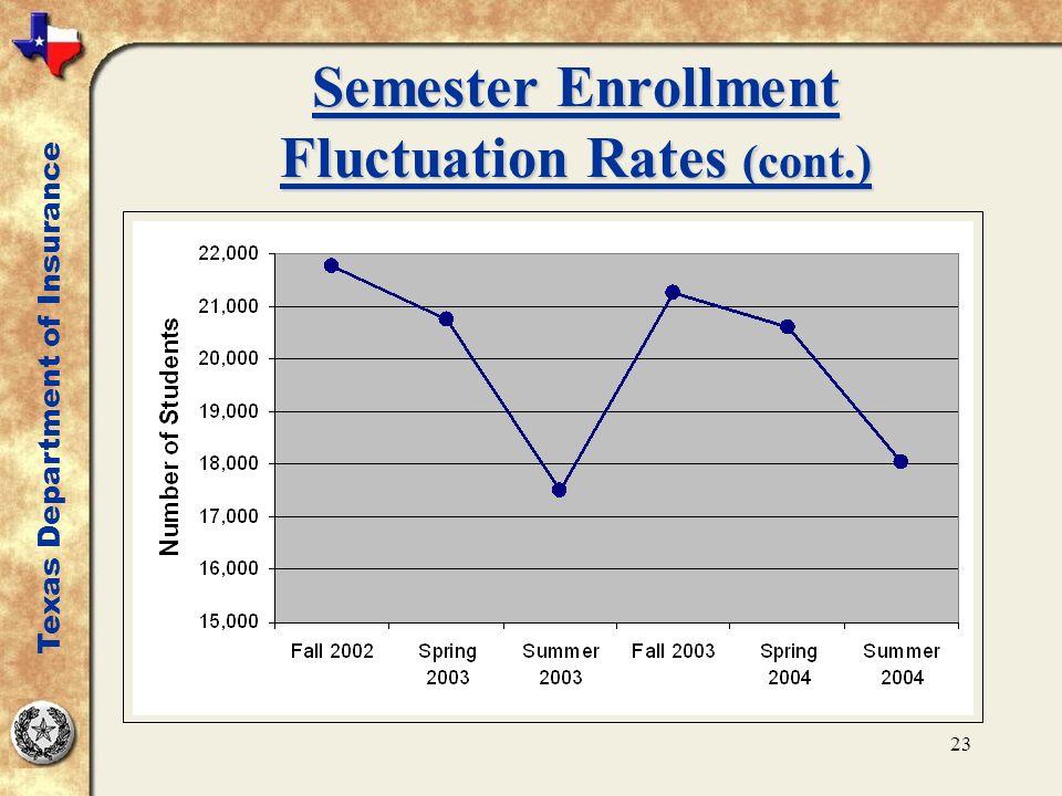 23 Semester Enrollment Fluctuation Rates (cont.) Texas Department of Insurance