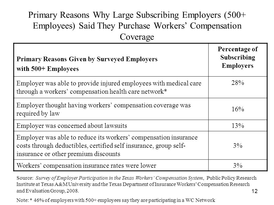 12 Primary Reasons Why Large Subscribing Employers (500+ Employees) Said They Purchase Workers Compensation Coverage Primary Reasons Given by Surveyed Employers with 500+ Employees Percentage of Subscribing Employers Employer was able to provide injured employees with medical care through a workers compensation health care network* 28% Employer thought having workers compensation coverage was required by law 16% Employer was concerned about lawsuits13% Employer was able to reduce its workers compensation insurance costs through deductibles, certified self insurance, group self- insurance or other premium discounts 3% Workers compensation insurance rates were lower3% Source: Survey of Employer Participation in the Texas Workers Compensation System, Public Policy Research Institute at Texas A&M University and the Texas Department of Insurance Workers Compensation Research and Evaluation Group, 2008.