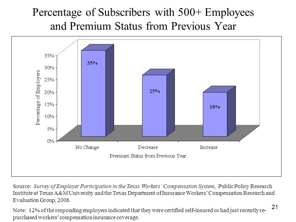 21 Percentage of Subscribers with 500+ Employees and Premium Status from Previous Year Source: Survey of Employer Participation in the Texas Workers Compensation System, Public Policy Research Institute at Texas A&M University and the Texas Department of Insurance Workers Compensation Research and Evaluation Group, 2008.