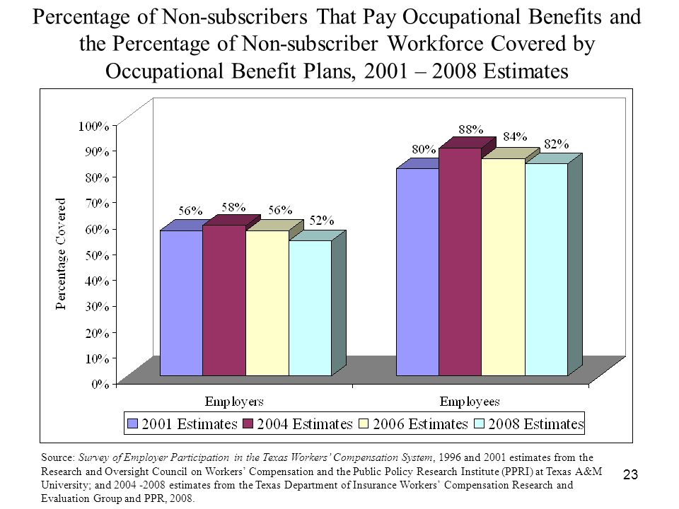 23 Percentage of Non-subscribers That Pay Occupational Benefits and the Percentage of Non-subscriber Workforce Covered by Occupational Benefit Plans, 2001 – 2008 Estimates Source: Survey of Employer Participation in the Texas Workers Compensation System, 1996 and 2001 estimates from the Research and Oversight Council on Workers Compensation and the Public Policy Research Institute (PPRI) at Texas A&M University; and estimates from the Texas Department of Insurance Workers Compensation Research and Evaluation Group and PPR, 2008.