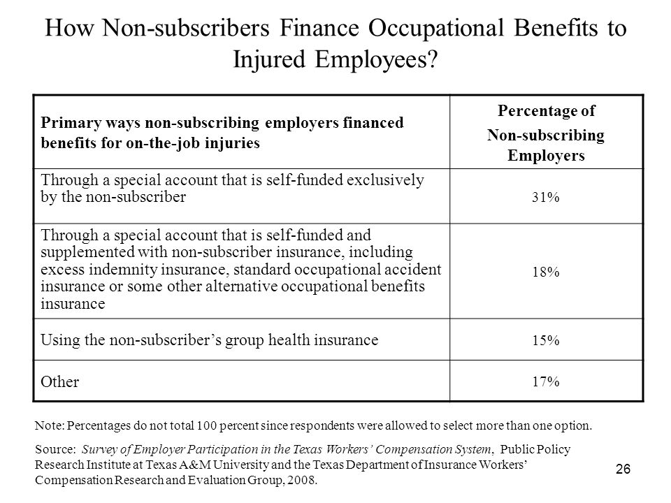 26 How Non-subscribers Finance Occupational Benefits to Injured Employees.