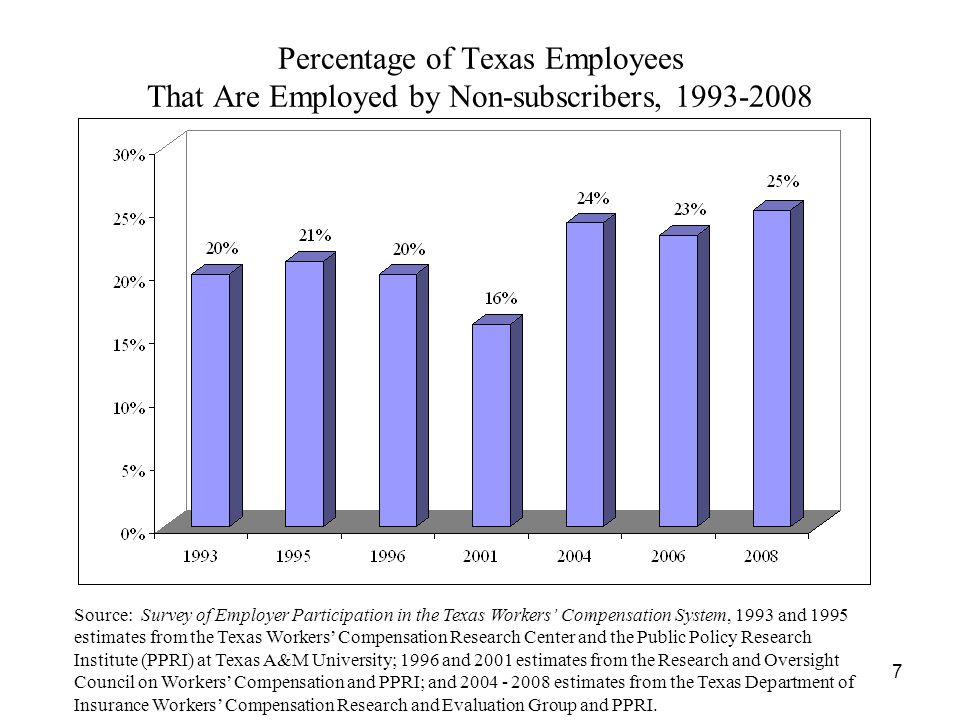 7 Percentage of Texas Employees That Are Employed by Non-subscribers, 1993-2008 Source: Survey of Employer Participation in the Texas Workers Compensation System, 1993 and 1995 estimates from the Texas Workers Compensation Research Center and the Public Policy Research Institute (PPRI) at Texas A&M University; 1996 and 2001 estimates from the Research and Oversight Council on Workers Compensation and PPRI; and 2004 - 2008 estimates from the Texas Department of Insurance Workers Compensation Research and Evaluation Group and PPRI.