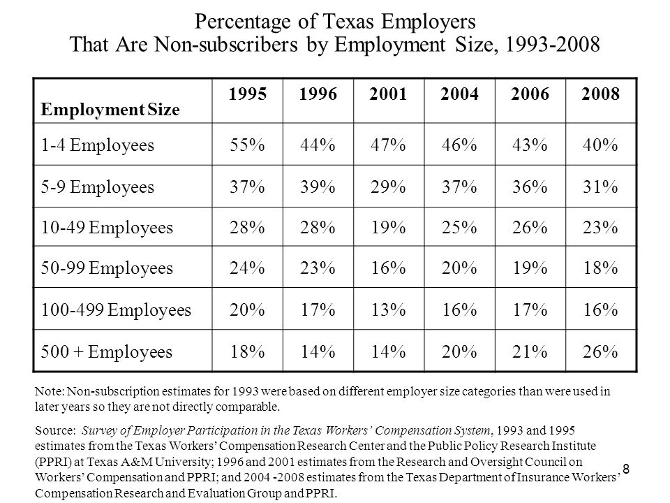 8 Percentage of Texas Employers That Are Non-subscribers by Employment Size, Note: Non-subscription estimates for 1993 were based on different employer size categories than were used in later years so they are not directly comparable.