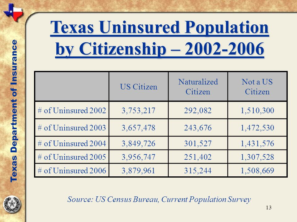 13 Texas Uninsured Population by Citizenship – 2002-2006 Texas Department of Insurance US Citizen Naturalized Citizen Not a US Citizen # of Uninsured 20023,753,217292,0821,510,300 # of Uninsured 20033,657,478243,6761,472,530 # of Uninsured 20043,849,726301,5271,431,576 # of Uninsured 20053,956,747251,4021,307,528 # of Uninsured 20063,879,961315,2441,508,669 Source: US Census Bureau, Current Population Survey