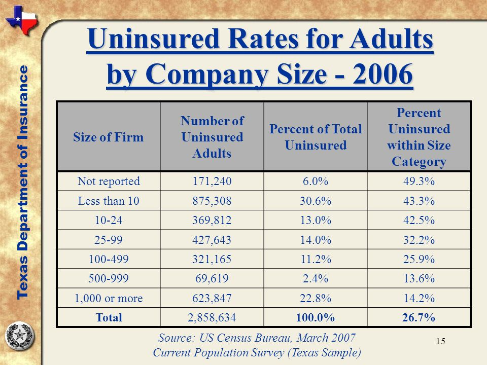 15 Uninsured Rates for Adults by Company Size - 2006 Size of Firm Number of Uninsured Adults Percent of Total Uninsured Percent Uninsured within Size Category Not reported171,2406.0%49.3% Less than 10875,30830.6%43.3% 10-24369,81213.0%42.5% 25-99427,64314.0%32.2% 100-499321,16511.2%25.9% 500-99969,6192.4%13.6% 1,000 or more623,84722.8%14.2% Total2,858,634100.0%26.7% Texas Department of Insurance Source: US Census Bureau, March 2007 Current Population Survey (Texas Sample)
