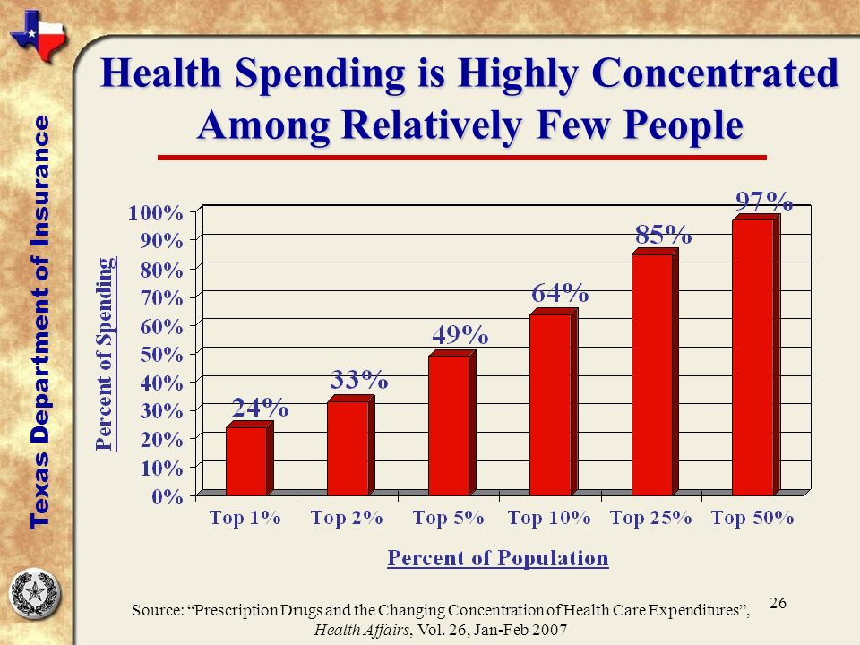 26 Health Spending is Highly Concentrated Among Relatively Few People Texas Department of Insurance Source: Prescription Drugs and the Changing Concentration of Health Care Expenditures, Health Affairs, Vol.