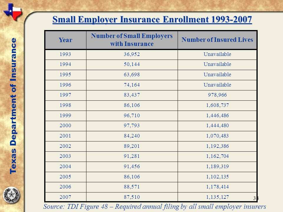 34 Small Employer Insurance Enrollment 1993-2007 Source: TDI Figure 48 – Required annual filing by all small employer insurers Texas Department of Insurance Year Number of Small Employers with Insurance Number of Insured Lives 199336,952Unavailable 199450,144Unavailable 199563,698Unavailable 199674,164Unavailable 199783,437978,966 199886,1061,608,737 199996,7101,446,486 200097,7931,444,480 200184,2401,070,483 200289,2011,192,386 200391,2811,162,704 200491,4561,189,319 200586,1061,102,135 200688,5711,178,414 200787,5101,135,127