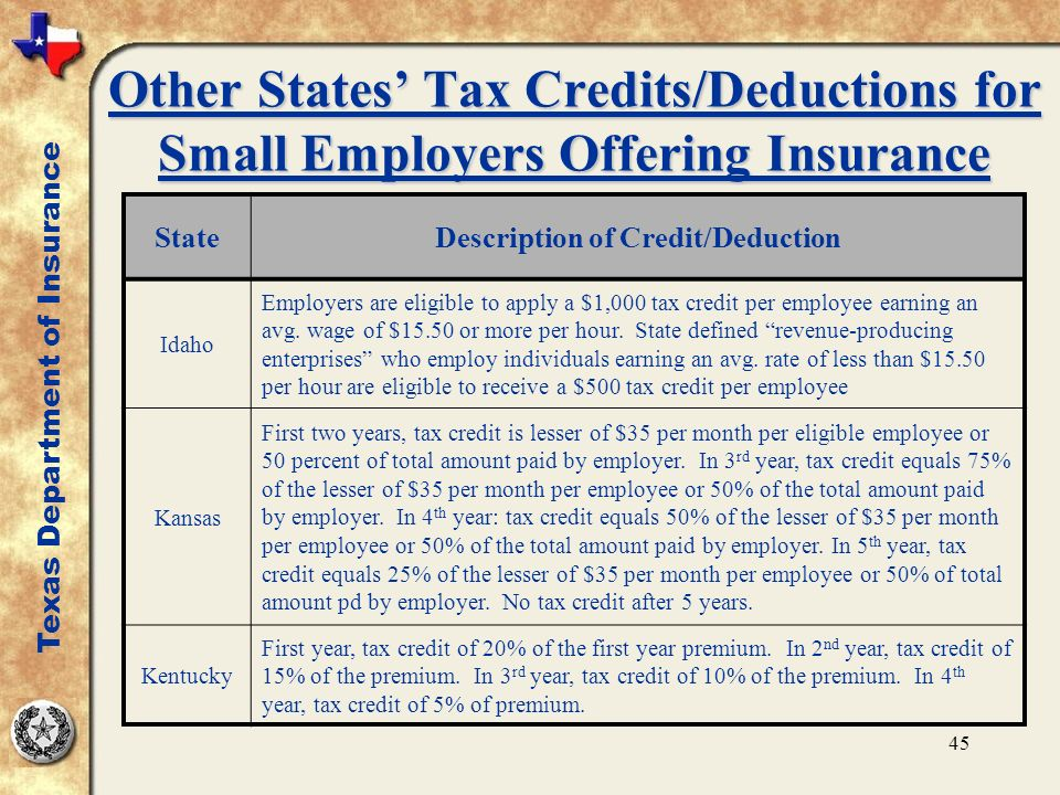 45 Other States Tax Credits/Deductions for Small Employers Offering Insurance StateDescription of Credit/Deduction Idaho Employers are eligible to apply a $1,000 tax credit per employee earning an avg.