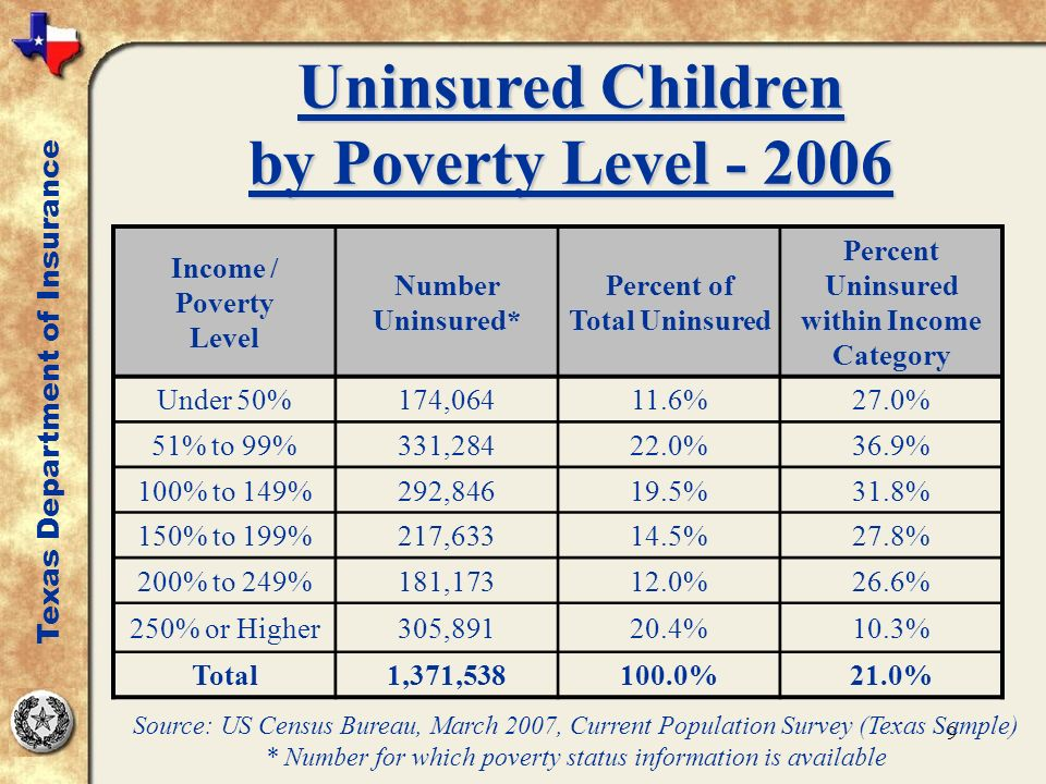 9 Uninsured Children by Poverty Level - 2006 Texas Department of Insurance Income / Poverty Level Number Uninsured* Percent of Total Uninsured Percent Uninsured within Income Category Under 50%174,06411.6%27.0% 51% to 99%331,28422.0%36.9% 100% to 149%292,84619.5%31.8% 150% to 199%217,63314.5%27.8% 200% to 249%181,17312.0%26.6% 250% or Higher305,89120.4%10.3% Total1,371,538100.0%21.0% Source: US Census Bureau, March 2007, Current Population Survey (Texas Sample) * Number for which poverty status information is available
