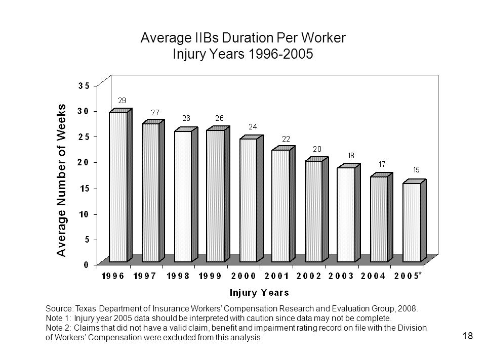 18 Average IIBs Duration Per Worker Injury Years 1996-2005 * Source: Texas Department of Insurance Workers Compensation Research and Evaluation Group,
